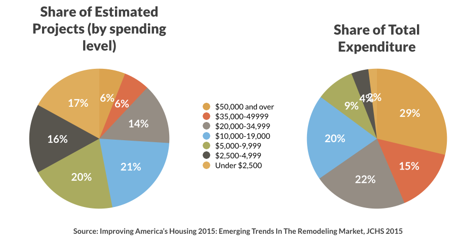 share of home renovation projects
