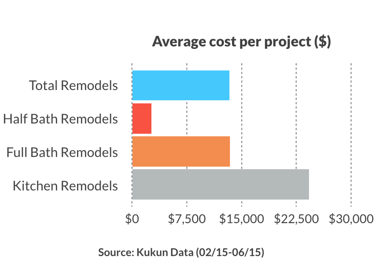 cost per home remodeling project